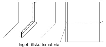 Figur 9:13. Ståndfalsveck behöver inget materialtillskott.