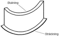 Figur 9:24. Krökt Z-profil.