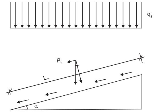 Figur 7:37. Kraftkomposanten i takplanet = Ph.