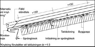 Figur 8:14. Avslutning av taktäckning med rörelsemån till kombinerat fästbleck och fotplåt. Denna detalj kan i princip även användas vid anslutning till en gesimsränna eller försänkt ränndal som ligger fritt från taktäckningen.<br />  Figuren kommer från AMA-Hus 18, JT-.1/3.
