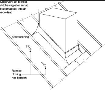Figur 8:23. . Rörelsemån vid hinder. Behovet av rörelsemån är naturligtvis beroende av var på takfallet som hindret eller genomföringen ligger. Figuren kommer från AMA-Hus 18, JT-.1/9.