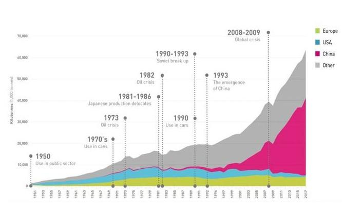Figur 3:21. Världsproduktionen av primäraluminium under perioden 1950 till 2017.