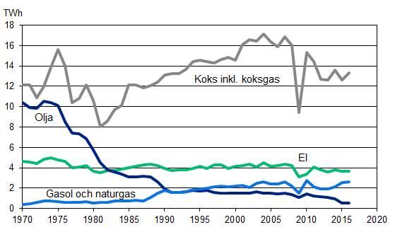 Figur 3:5. Användning av energi och processkol inom svensk stålindustrin. Källa: Jernkontoret.