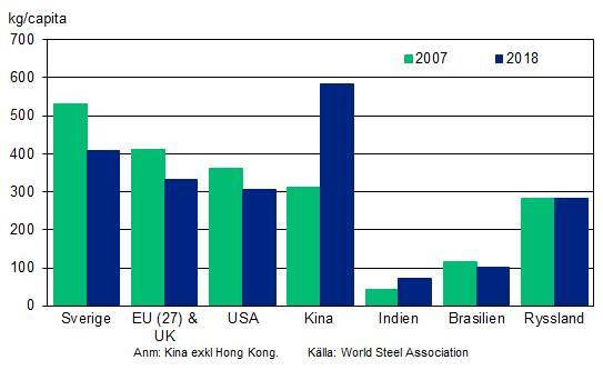 Figur 3:9. Stålkonsumtionen per capita enligt World Steel Association.
