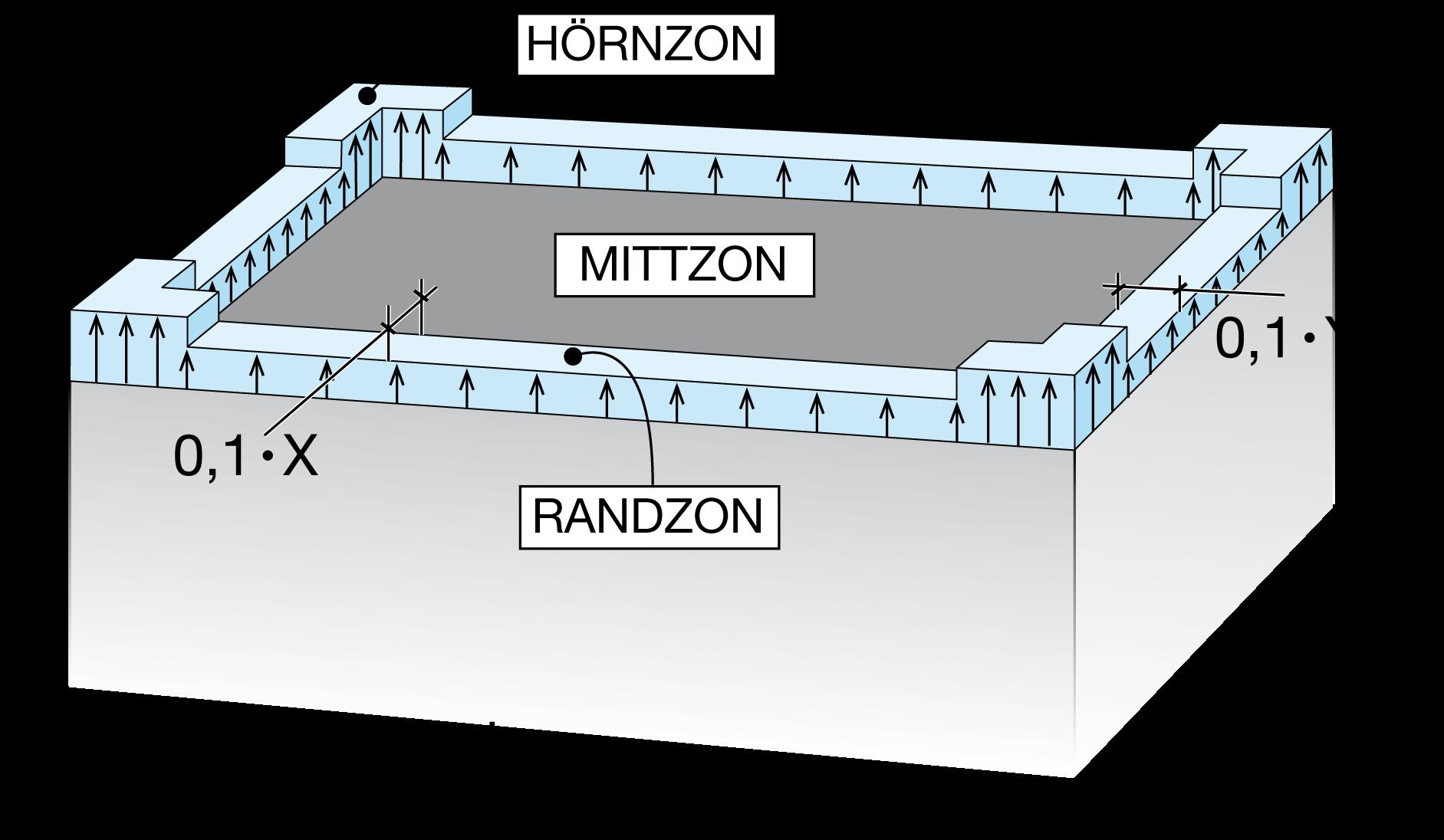 Figur 7:32 a. Zonutbredning för pulpet med lutning 1/10 (5,7°) enligt Eurokod 1. <br /> <br /> Formfaktorn Cpe för pulpettak:<br /> Hörnzon = -2,6<br /> Randzon = -2,0<br /> Mittzon   = -1,2<br /> <br /> <br /> x = minsta värdet av l eller 2h<br /> y = minsta värdet av b eller 2h