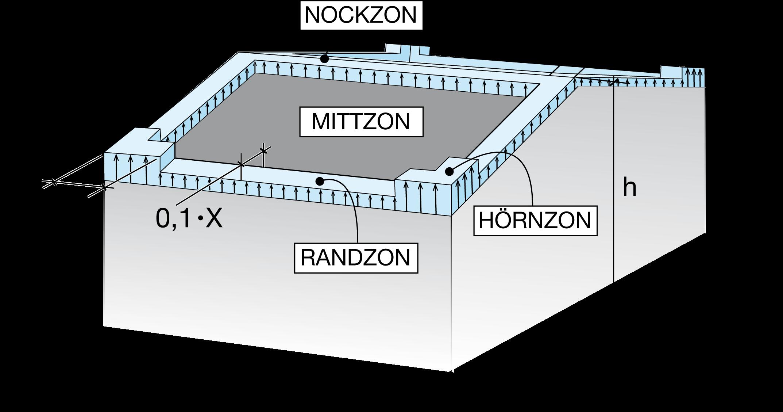 Figur 7:32 b. Zonutbredning för sadeltak med lutning 1/10 (5,7°) enligt Eurokod 1. <br /> <br /> Formfaktorn Cpe för sadeltak:<br /> Hörnzon = -2,5<br /> Randzon = -2,0<br /> Nockzon = -1,2<br /> Mittzon   = -1,0