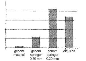 Figur 1:18. Relativ jämförelse mellan fuktflöden genom material respektive springor samt genom diffusion. Illustration: Torbjörn Osterling.