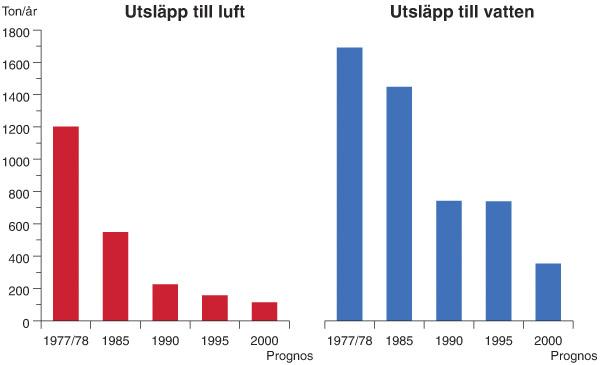 Figur 3:16. Utsläpp av zink till luft och vatten från svensk industriverksamhet, energigenerering och kommunala reningsverk under perioden 1977/78 - 2000.