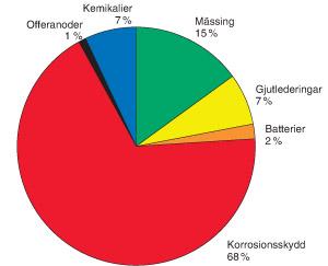 Figur 3:13. Användningsområden för zink och zinkföreningar i Sverige.