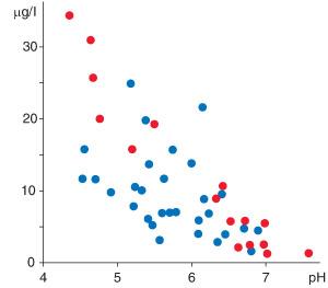 Figur 3:20. Sambandet mellan zinkhalt och pH (surhetsgraden) i vatten i ett stort antal svenska skogssjöar. Ju surare vatten desto högre zinkhalt förekommer generellt sett. Dessutom ökar andelen zink som är direkt tillgänglig för vattenorganismer med vattnets surhetsgrad.