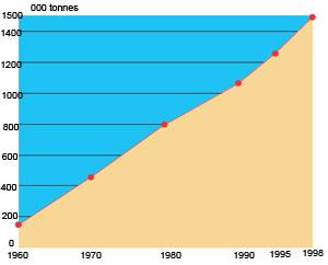 Figur 3:22. Användning av aluminiumprodukter i byggnadsbranschen i Västeuropa under perioden 1960 – 1995. Källa: European Aluminium Association.