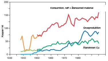 Figur 3:25. Produktion, användning och återvinning av koppar i Sverige under perioden 1938 - 1995, baserat på officiell statistik