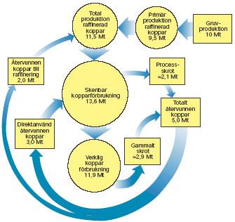 Figur 3:27. Kretsloppet av koppar på global nivå, år 1995.
