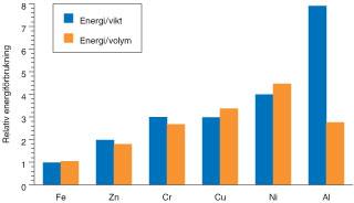 """Figur 3:37. Energiåtgång vid primär produktion av olika basmetaller räknat på dels vikt dels volym Energiåtgång för järn/stål är satt till """"1"""" i båda fallen."""