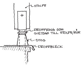 Figur 4:11. Räckesinfästning på tak. Illustration: Torbjörn Osterling.