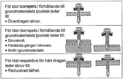 Figur 7:18. Monteringsfel med borrande skruv.