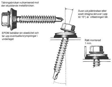 Figur 7:2 Tätningsbricka för optimal täthet.