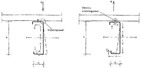 Figur 7:46. C-profil i tak vid snölast respektive vindlast. kh är ~ 0,12 - 0,20 beroende på profilform. C-profiler är mycket olämplig när ena flänsen är ostagad eftersom det vridande momentet och lastangreppspunkten samverkar för att vrida balken runt infästningspunkten.