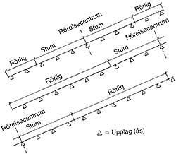 Figur 7:48. Största sammanhängande plåtlängd för stålplåt är högst 7 m och för aluminiumplåt högst 3,0 m.