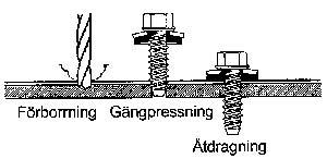 Figur 7:6. Princip för gängpressande skruv.