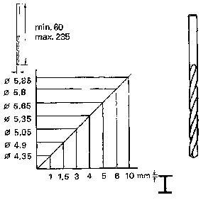 Figur 7:7. Exempel på sambandet mellan håldiameter och godstjocklek. Vid godstjockleken 5 mm ska borrdiametern vara 5,65 mm.
