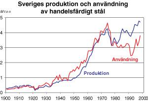 Figur 3:4. Sveriges produktion och användning av handelsfärdigt stål under 1900-talet (olegerat och legerat stål). Av den svenska produktionen exporteras mer än 80 %. Källa: Jernkontoret.