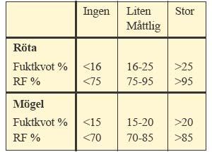 Tabell 1:5. Risk för tillväxt av röt- och mögelsvampar i trä. Temperatur över + 5°C.