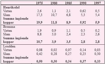 Tabell 3:10. Mängden ingående koppar (ton/år) till Stockholms reningsverk under perioden 1975 - 1997.