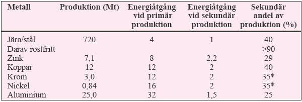 Tabell 3:16. Total världsproduktion av metaller 1994,energiåtgång vid primär och sekundärframställning (per viktsenhet) och ungefärlig andel av metallen som framställs sekundärt.<br /> * Omsmältning av krom och nickel sker tillsammans med järn- och stålflödet varför hela produktionen för krom och nickel avser primär produktion.