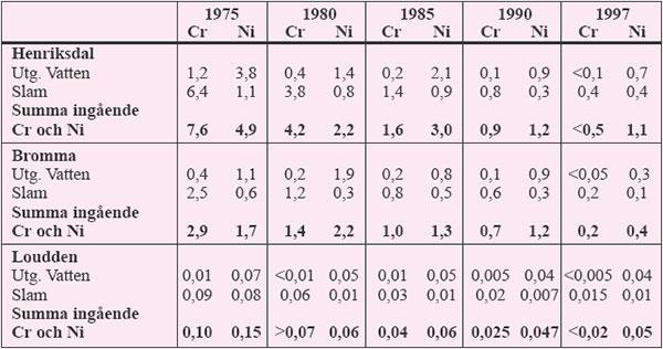 Tabell 3:4 Mängden inkommande krom och nickel (ton/år) till Stockholms reningsverk under perioden 1975 – 1997.