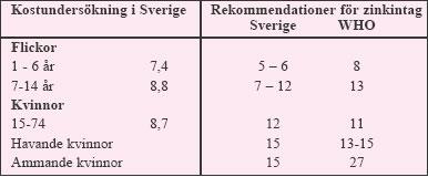 Tabell 3:8. Zinkintag (mg/dag) hos svenska kvinnor (medianvärde) jämfört med rekommendationer.