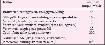 Tabell 3:9. De samlade utsläppen av koppar (cirka ton/år) från mänskliga aktiviteter till den yttre miljön och naturligt omlopp av koppar i Sverige under perioden 1994 – 1996.