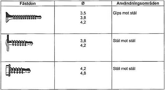 Tabell 7:3. Borrande skruv för infästning av skivor inomhus.