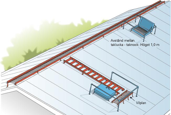 Figur 11:17. Gångbrygga längs taknock.