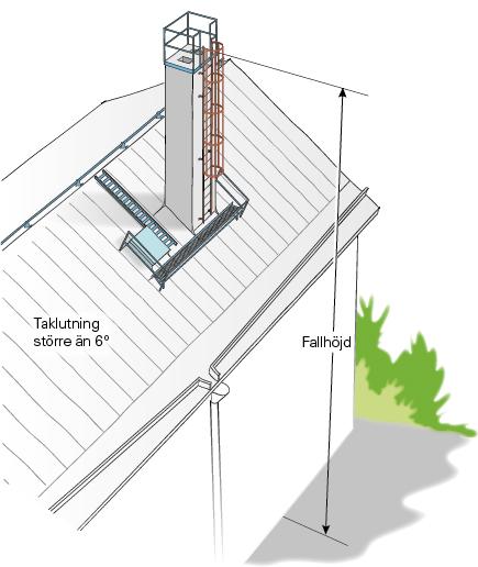 Figur 11:19. Fast stege med ryggskydd när fallhöjden överstiger 4 m.