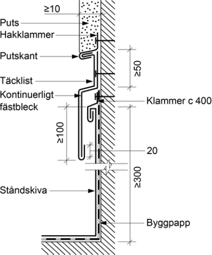 Figur 8:20. Princip för rörelsemån mot högre vägg eller hinder som ligger tvärs takfallet. Figuren kommer från AMA-Hus 18, JT-.2511/3.