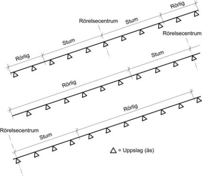 Figur 8:24. Sammanhängande plåtlängd samt rörlig och stum infästning vid profilerad plåt. Figuren kommer från AMA Hus 18, RA JV-.2/1.