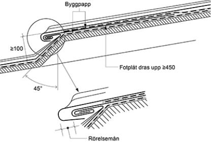 Figur 8:7. Rörelsefog med förhöjt takfall. Denna typ av rörelsefog bör användas vid låga taklutningar. Förhöjningen innebär att vatten måste stiga 100 mm innan det kan tränga in i anslutningen. Beakta att en fotplåt dubbelfalsas till den nedanförliggande plåten som kan vara en ränndal eller en taktäckning. Det är viktigt att fotplåten inte genomspikas med hänsyn dels till tätheten dels till eventuella rörelser som ska tas i längdled vid en ränndal eller liknande. Figuren kommer från AMA-Hus 18, JT-.1/10.