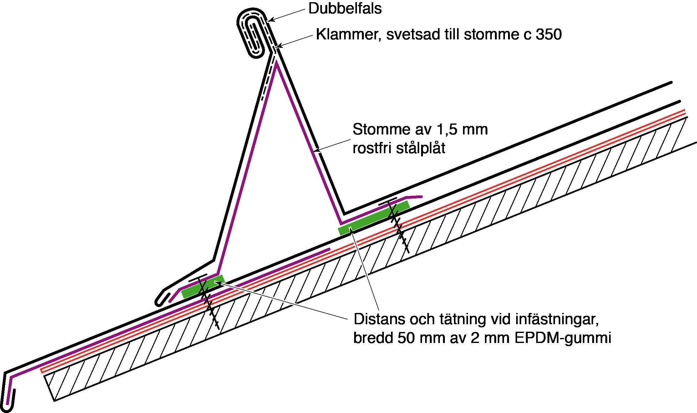 Figur 10:77. Fotränna med stomme av 1,5 mm rostfri stålplåt. Illustration: Torbjörn Osterling.