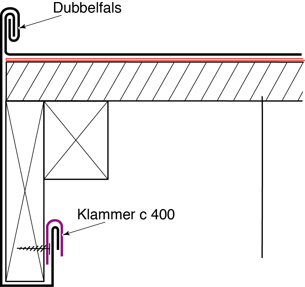 Figur 10:86. Vindskiva omvikt runt träunderlag. Illustration: Torbjörn Osterling.
