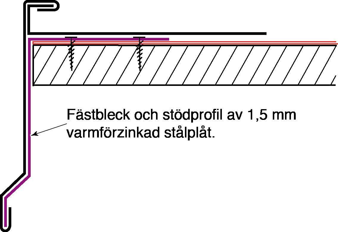 Figur 10:87. Vindskiva med förstärktkontinuerligt fästbleck. Illustration: Torbjörn Osterling.