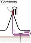 """Figur10:46. Rörlig klammer i sömsvetsad rostfri ståndfals. För att möjliggöra rörelser i plåttäckningen används glidklammer. Se kapitel 8 """"Rörelser och rörelsefogar""""."""