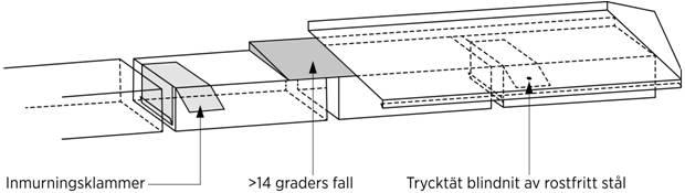 Figur 6:9. Inmurningsklammer. Figur AMA JT-.521/3 i AMA Hus 21.
