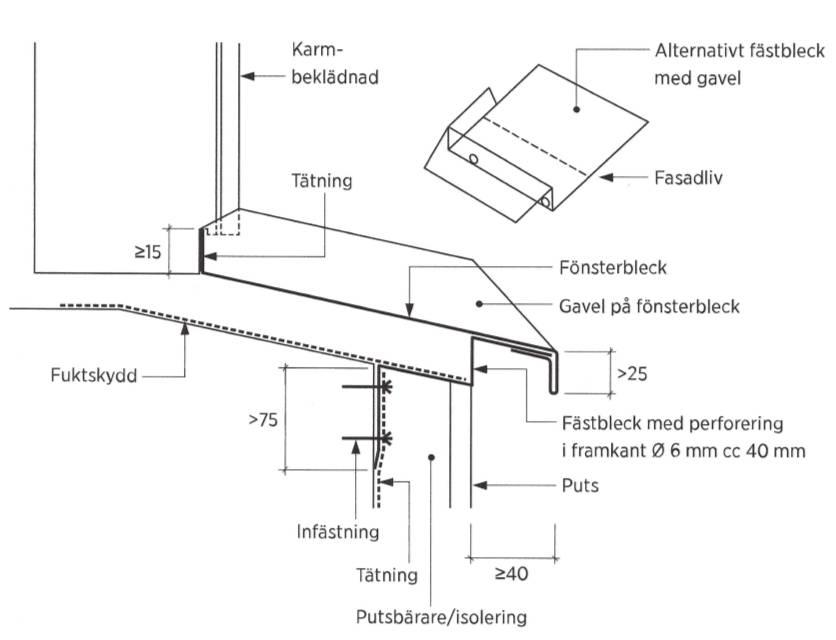 Figur 6:2. Dränerande fästbleck för fönsterbleck. Av figuren framgår även fuktskydd som kan vara en del av sekundär tätning. Figur AMA JT-.521/4 i AMA Hus 21.