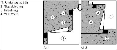 Figur 6:3. Enligt JSB.214 – UT Typ 215 – i AMA Hus21 med YEP 2500 som byggpapp. Spikning i dolt överlapp framgår också.