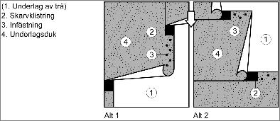 Figur 6:4. Enligt JSB.412 – UT Typ 412 – i AMA Hus21 med underlagsduk klass UD 1. Spikning i dolt överlapp framgår också.