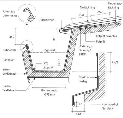 Figur 6:8. Gesimsränna. Här framgår uppbyggnaden. Figur AMA JT-.24/1 i AMA Hus 21.