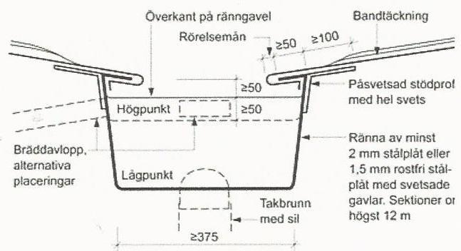 Figur 10:82 a. Försänkt ränndal enligt AMA RA JT-.2332/1.