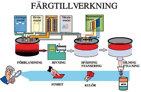 Bild 13:2. Principen för färgtillverkning.