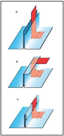 Figur 10:1. Tillverkningsmomenten av en enkelfals där klammerns läge framgår. a) Hög- och lågfals bockas upp. b)+c) Högfalsen slås runt lågfalsen i två steg. Illustration: Hans Sandqvist, Bildinformation i Älvsö AB.